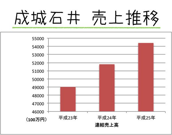 成城石井の売り上げ推移グラフ