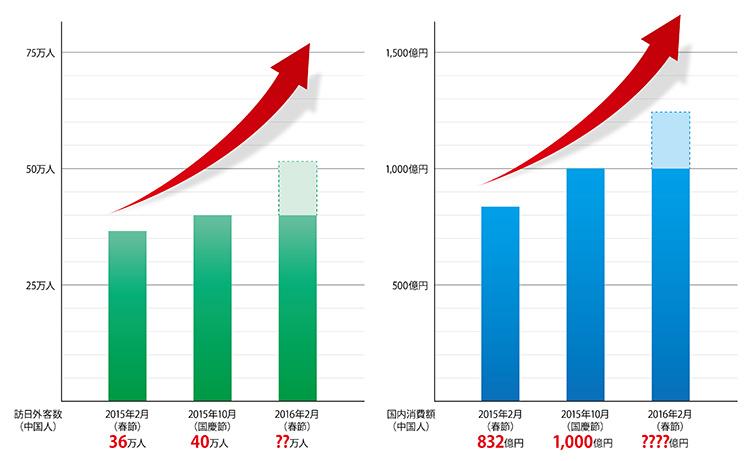 訪日中国人の消費金額推移グラフ