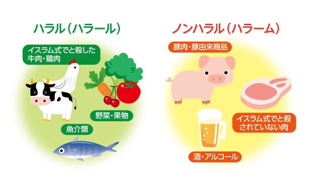 ハラルとノンハラルの食べ物例